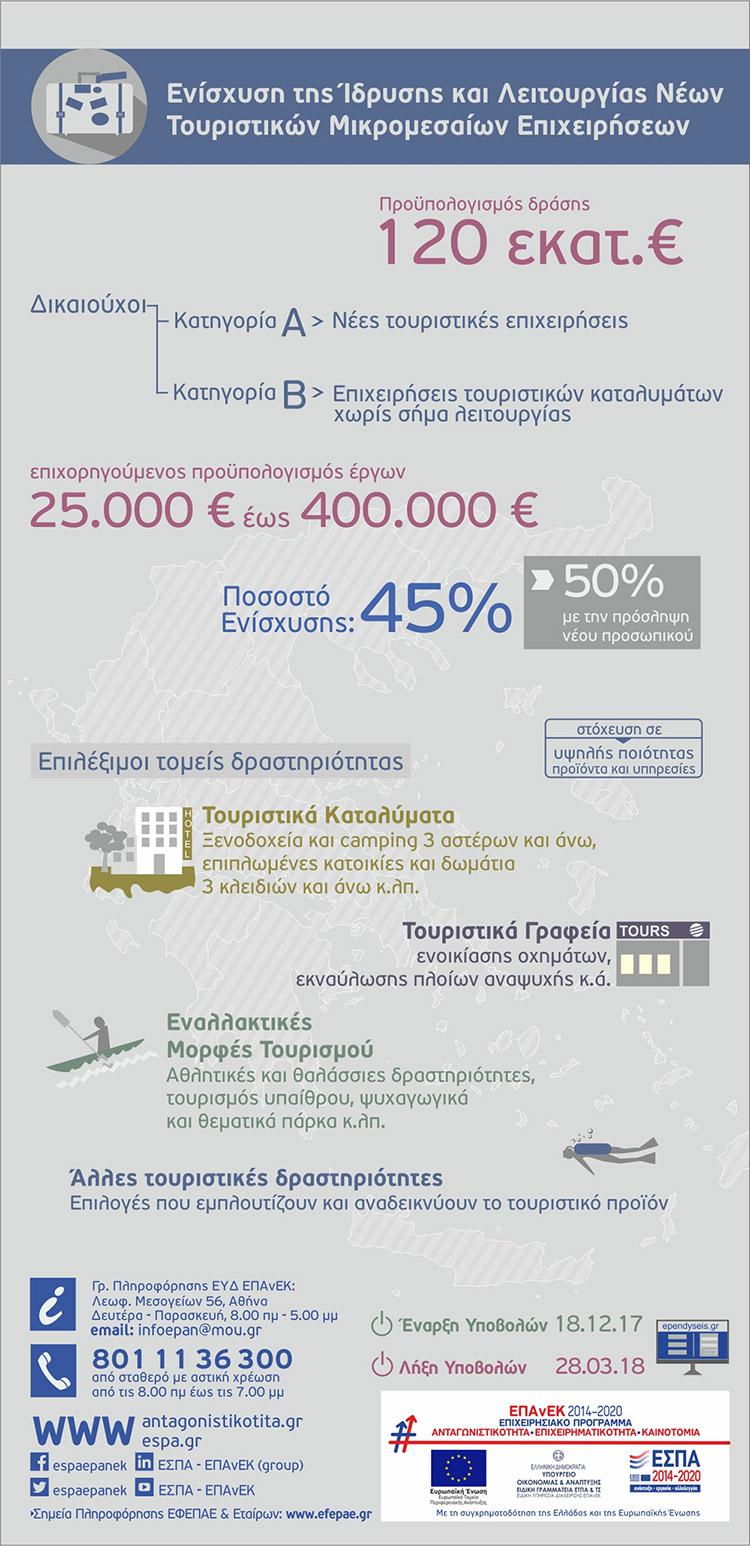 Ενίσχυση της Ίδρυσης και Λειτουργίας Νέων Τουριστικών Μικρομεσαίων Επιχειρήσεων Infographic