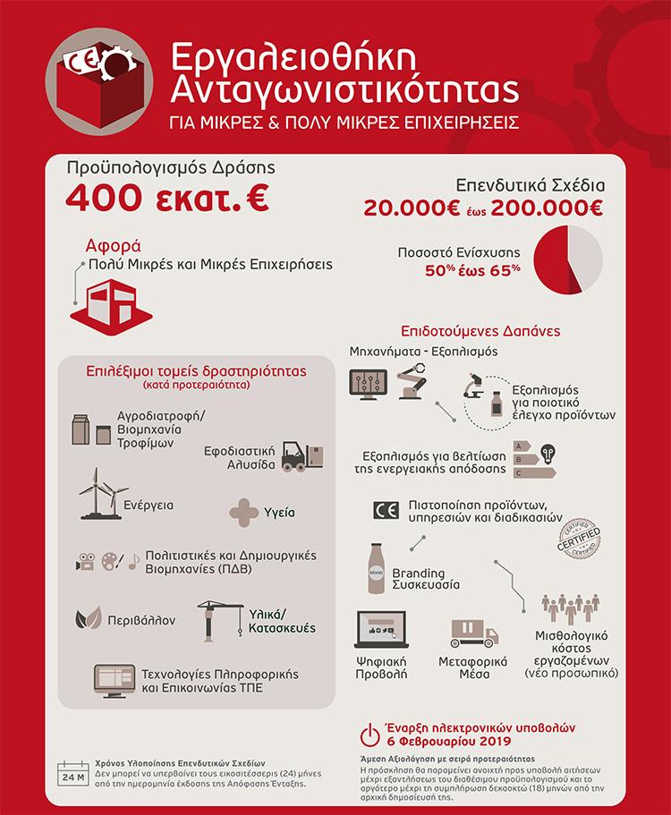 Εργαλειοθήκη Ανταγωνιστικότητας Μικρών και Πολύ Μικρών Επιχειρήσεων Infographic Diamantis Tax